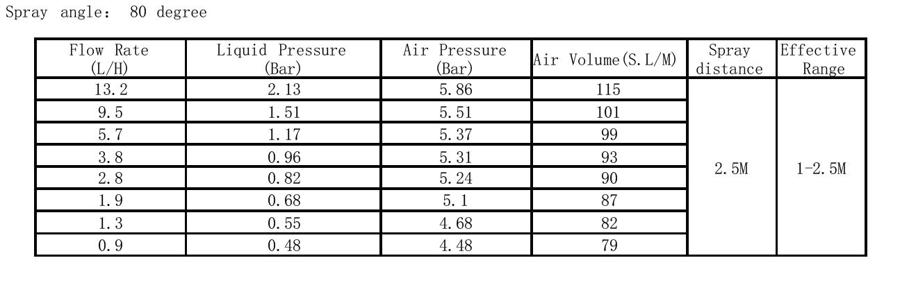 tabela wydajności